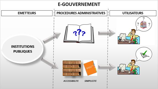 procedures administratives